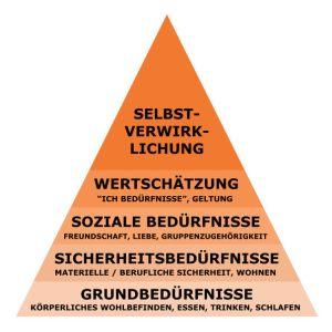 maslowsche-bedurfnispyramide-vollstaendig